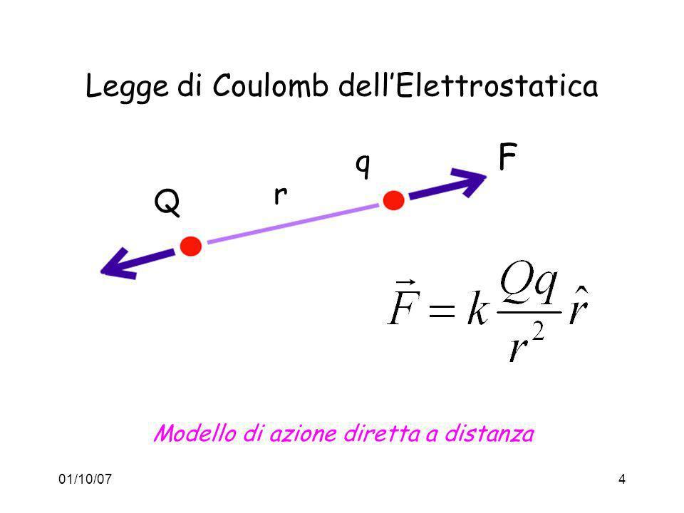 Legge di Coulomb dell'Elettrostatica