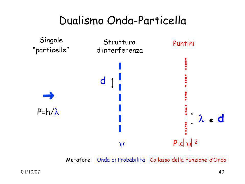 Dualismo Onda-Particella