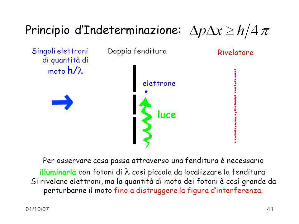Principio d'Indeterminazione: