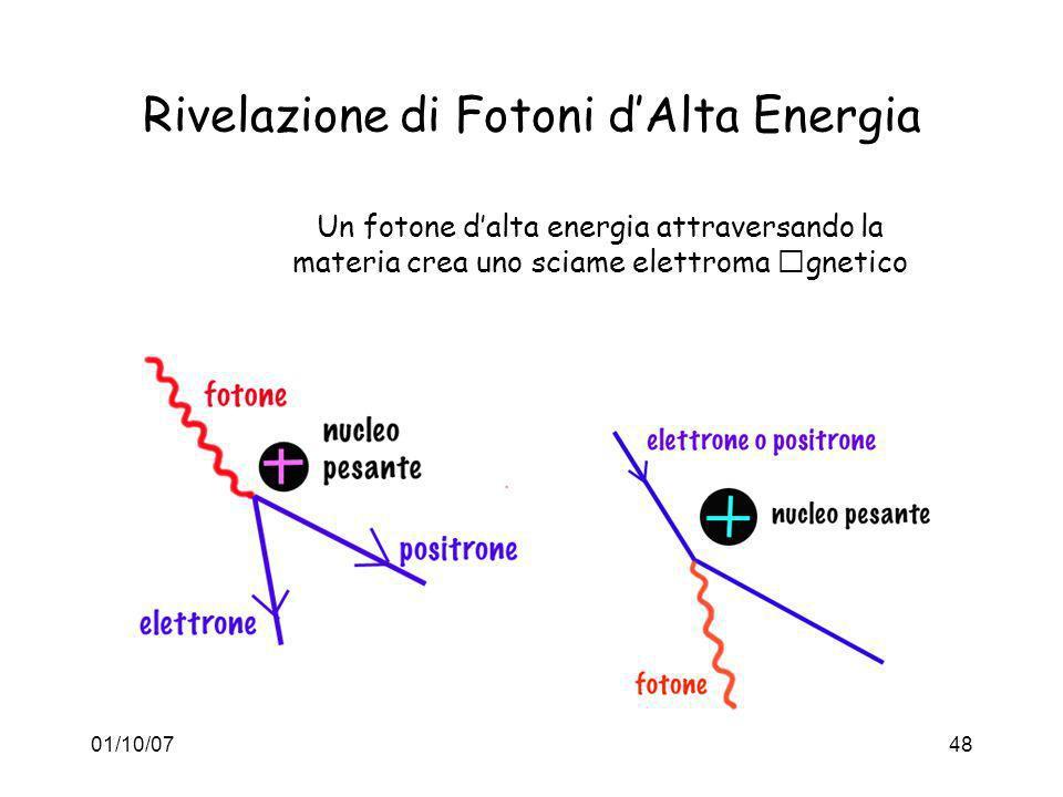 Rivelazione di Fotoni d'Alta Energia