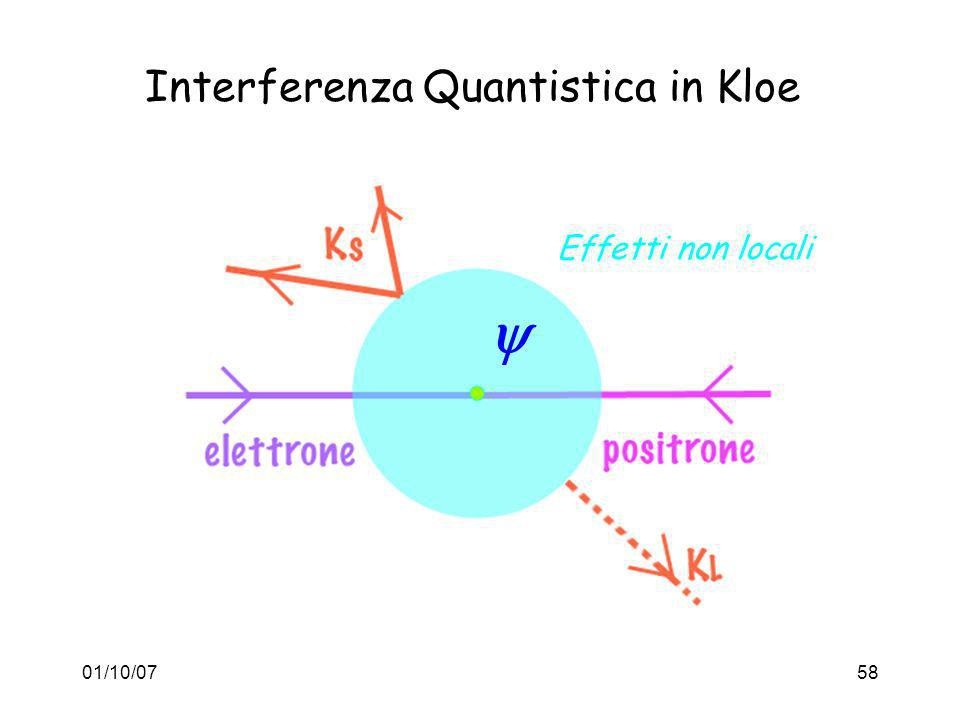 Interferenza Quantistica in Kloe