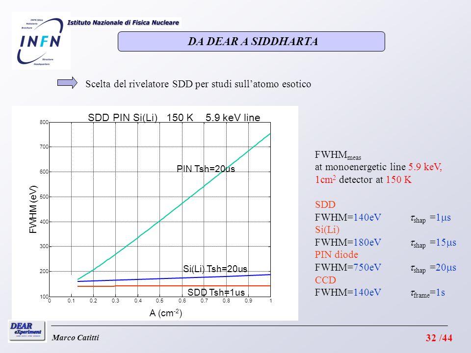DA DEAR A SIDDHARTA Scelta del rivelatore SDD per studi sull'atomo esotico. 0.1. 0.2. 0.3. 0.4.