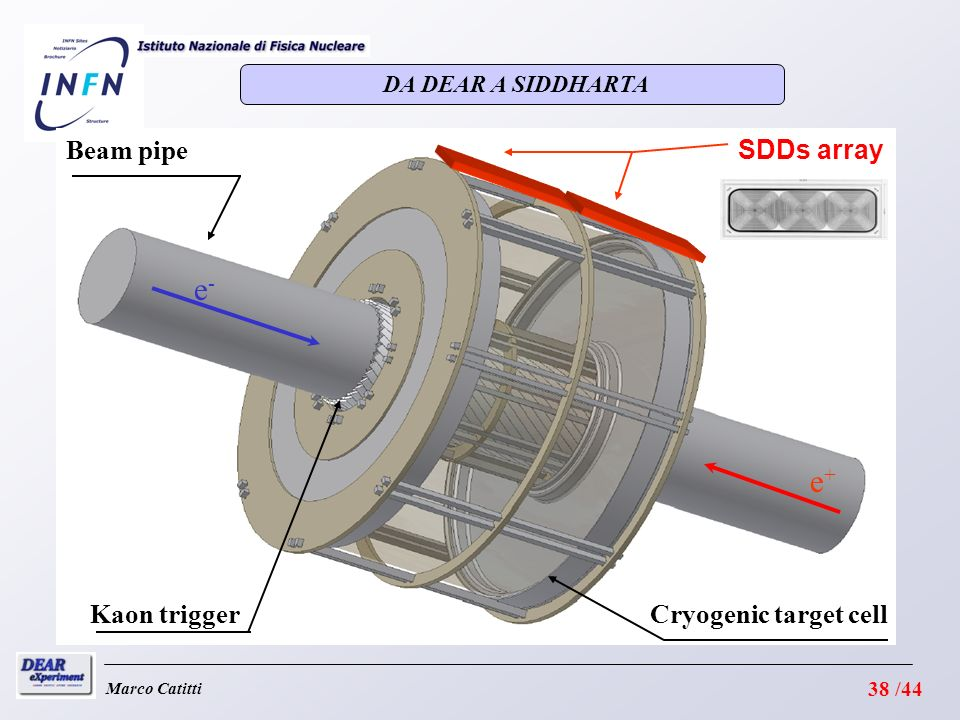 e- e+ Beam pipe SDDs array Kaon trigger Cryogenic target cell