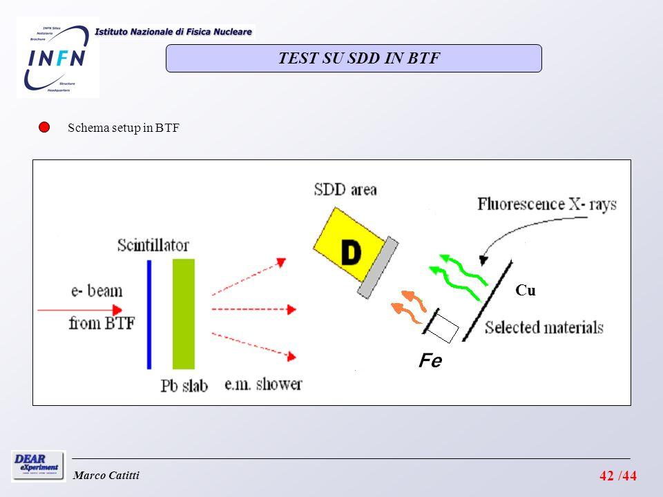 TEST SU SDD IN BTF Schema setup in BTF Cu Marco Catitti 42 /44