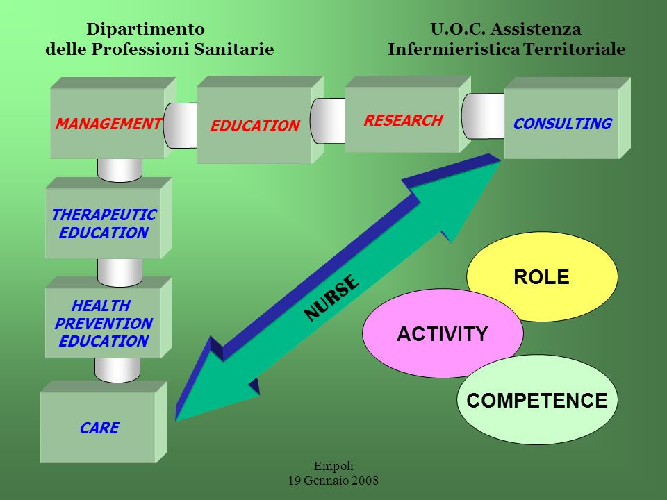 NURSE ROLE ACTIVITY COMPETENCE