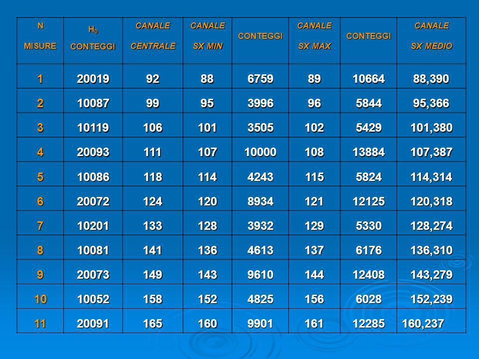 NMISURE. H0. CONTEGGI. CANALE. CENTRALE. SX MIN. SX MAX. SX MEDIO. 1. 20019. 92. 88. 6759. 89. 10664.