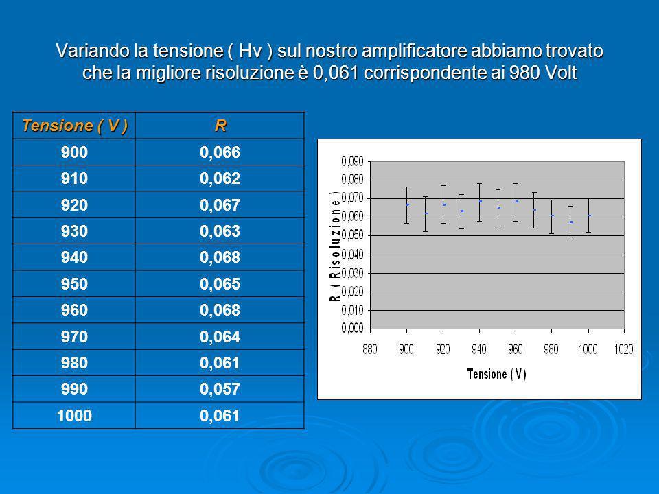 Variando la tensione ( Hv ) sul nostro amplificatore abbiamo trovato che la migliore risoluzione è 0,061 corrispondente ai 980 Volt
