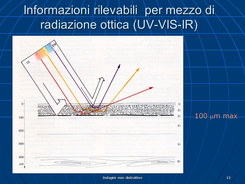 Informazioni rilevabili per mezzo di radiazione ottica (UV-VIS-IR)