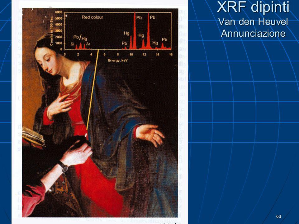 XRF dipinti Van den Heuvel Annunciazione