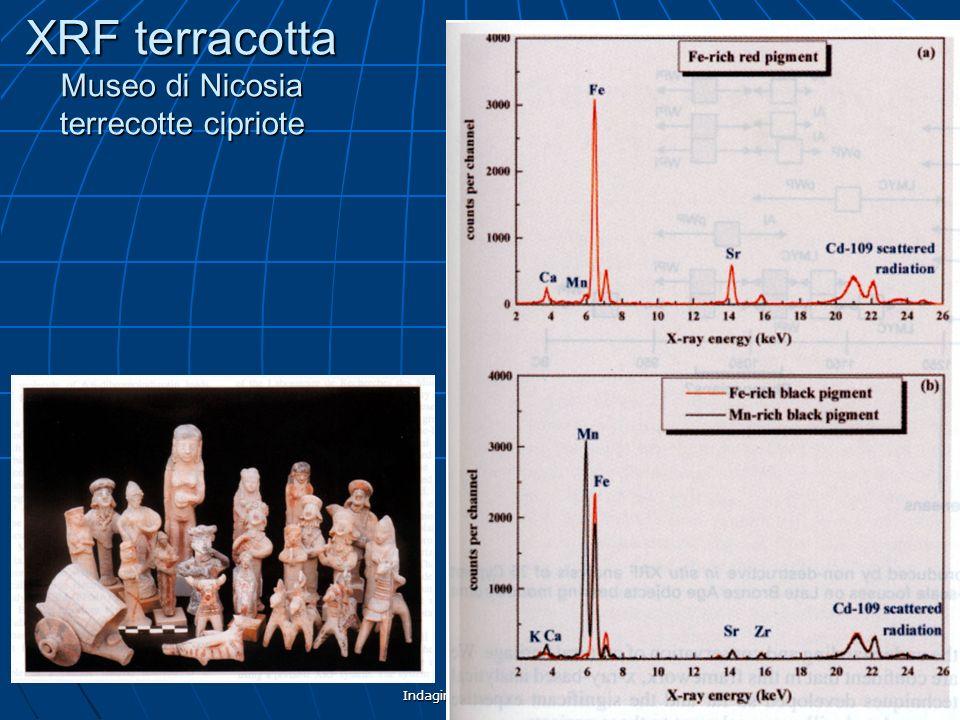 XRF terracotta Museo di Nicosia terrecotte cipriote