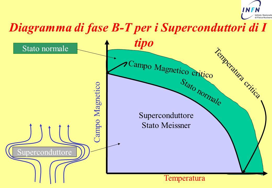 Diagramma di fase B-T per i Superconduttori di I tipo