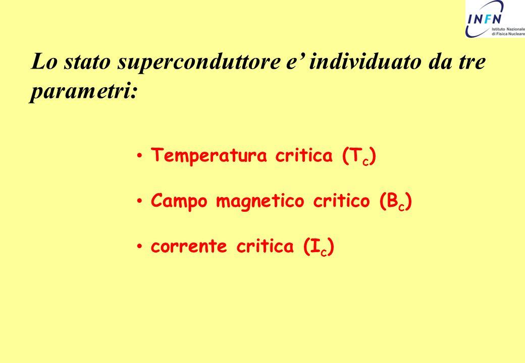 Lo stato superconduttore e' individuato da tre parametri: