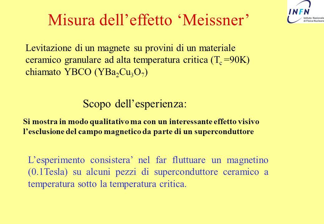 Misura dell'effetto 'Meissner'