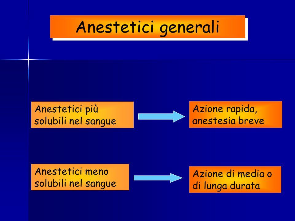 Anestetici generali Anestetici più solubili nel sangue