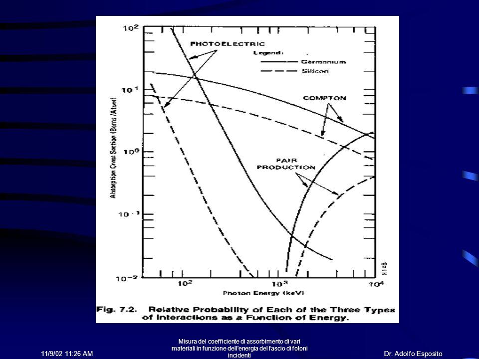Misura del coefficiente di assorbimento di vari materiali in funzione dell energia del fascio di fotoni incidenti