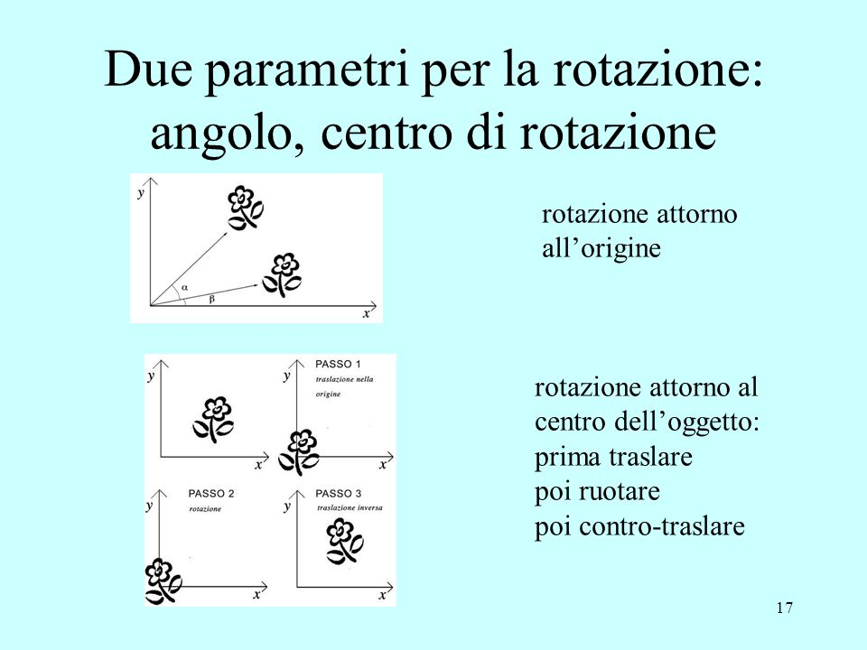 Due parametri per la rotazione: angolo, centro di rotazione