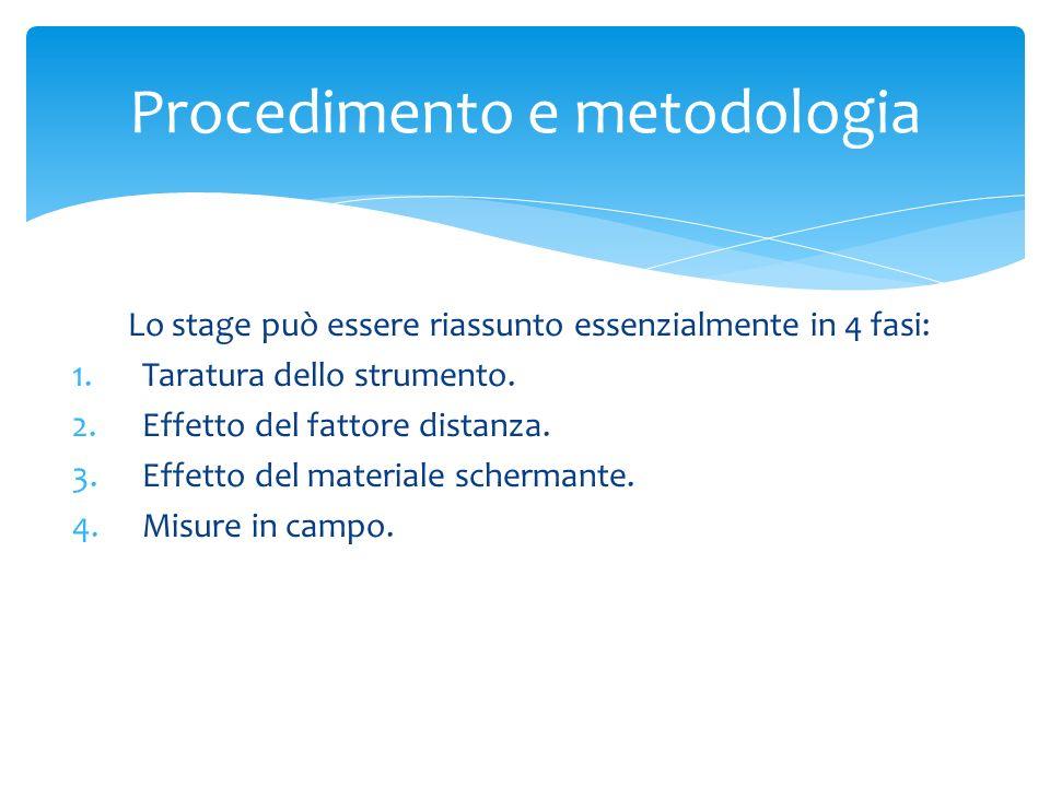 Procedimento e metodologia