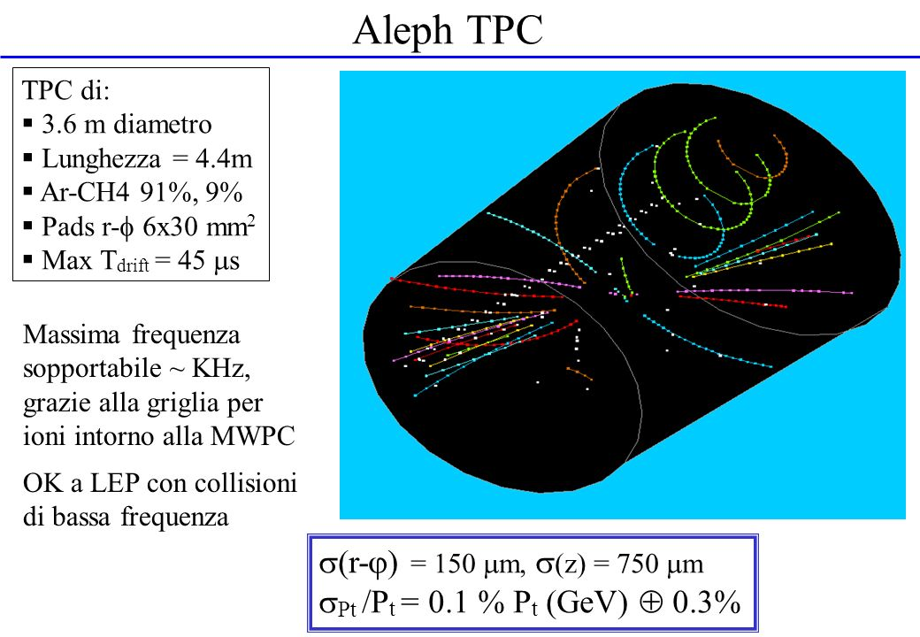Aleph TPC (r-) = 150 m, (z) = 750 m