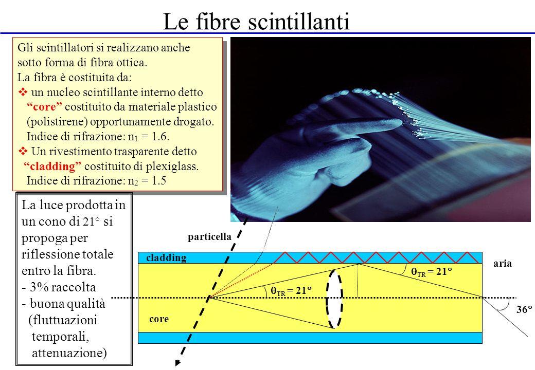 Le fibre scintillanti Gli scintillatori si realizzano anche. sotto forma di fibra ottica. La fibra è costituita da: