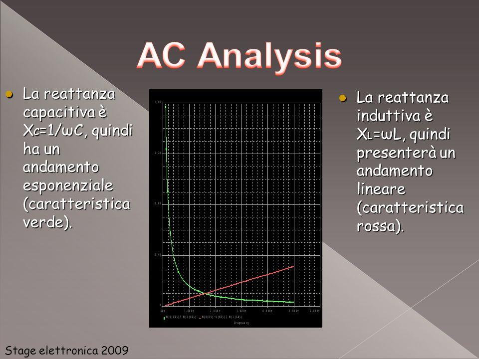 La reattanza capacitiva è XC=1/ωC, quindi ha un andamento esponenziale (caratteristica verde).