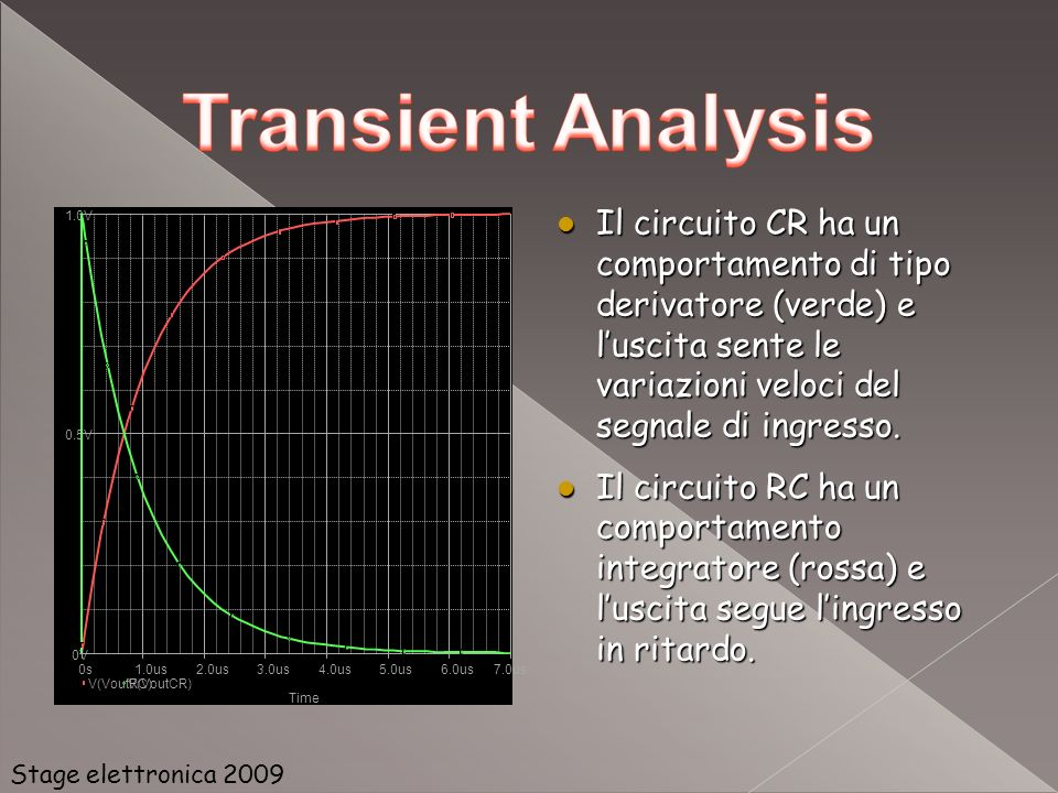 Time 0s. 1.0us. 2.0us. 3.0us. 4.0us. 5.0us. 6.0us. 7.0us. V(VoutRC) V(VoutCR) 0V. 0.5V. 1.0V.