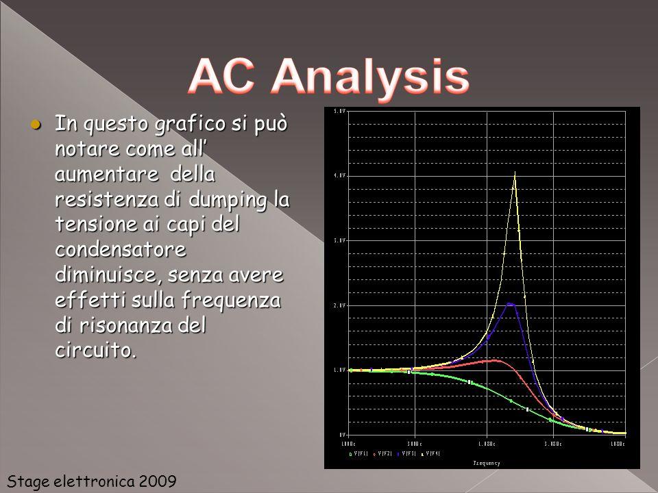 In questo grafico si può notare come all' aumentare della resistenza di dumping la tensione ai capi del condensatore diminuisce, senza avere effetti sulla frequenza di risonanza del circuito.
