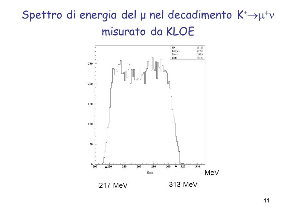 Spettro di energia del μ nel decadimento K+m+n misurato da KLOE
