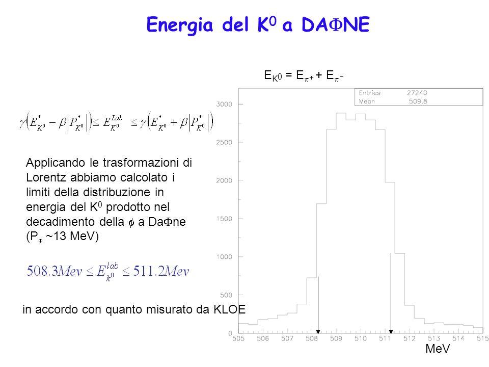 Energia del K0 a DAFNE EK0 = Ep+ + Ep-