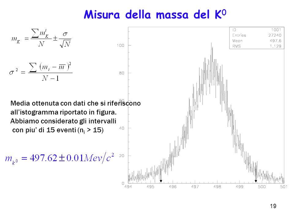 Misura della massa del K0