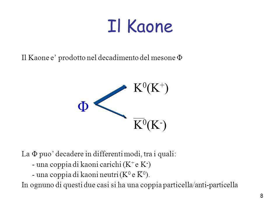 Il Kaone Il Kaone e' prodotto nel decadimento del mesone Φ. K0(K+) Φ. K0(K-) La Φ puo' decadere in differenti modi, tra i quali: