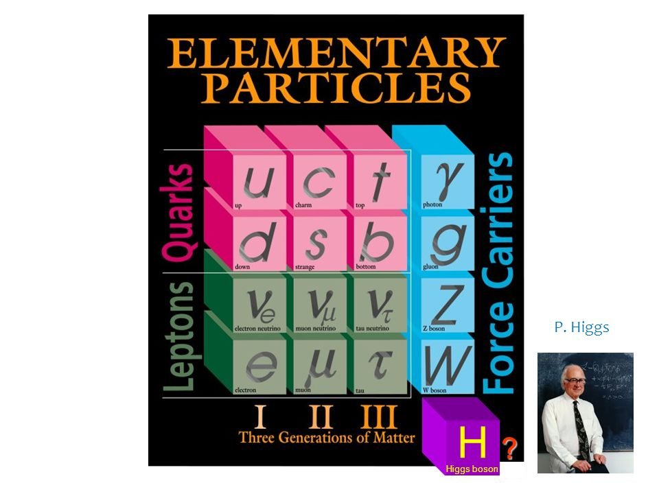 P. Higgs H Higgs boson