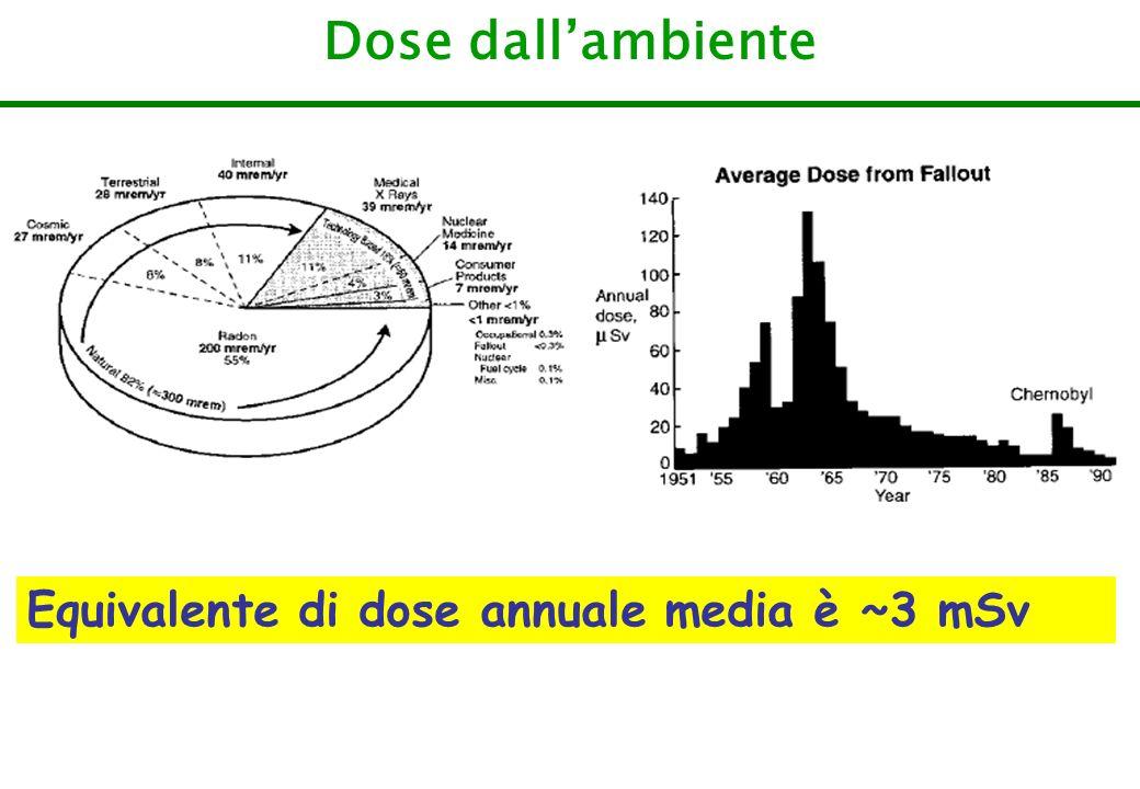 Dose dall'ambiente Equivalente di dose annuale media è ~3 mSv