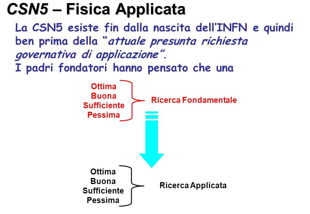 CSN5 – Fisica Applicata La CSN5 esiste fin dalla nascita dell'INFN e quindi ben prima della attuale presunta richiesta governativa di applicazione .