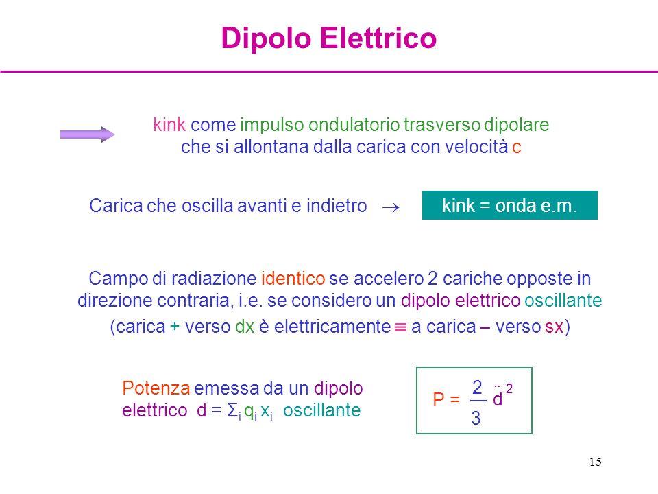 Dipolo Elettrico kink come impulso ondulatorio trasverso dipolare che si allontana dalla carica con velocità c.