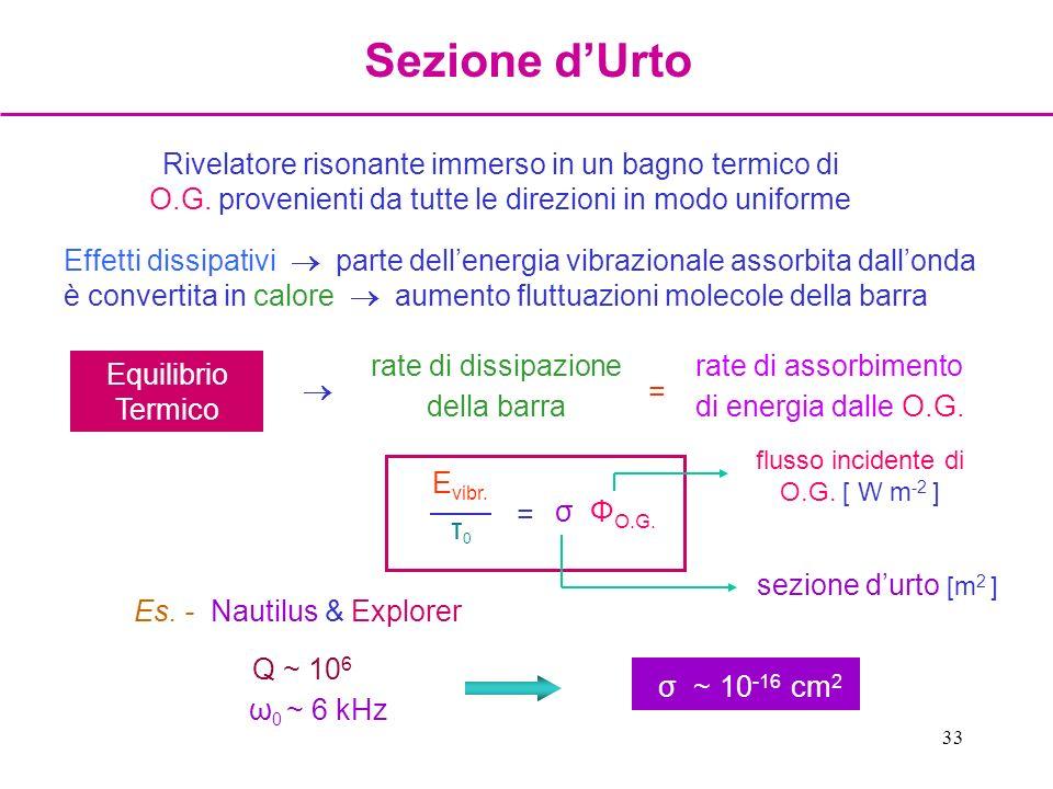 Sezione d'Urto Rivelatore risonante immerso in un bagno termico di O.G. provenienti da tutte le direzioni in modo uniforme.