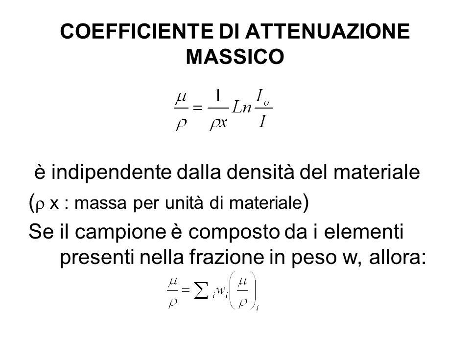 COEFFICIENTE DI ATTENUAZIONE MASSICO
