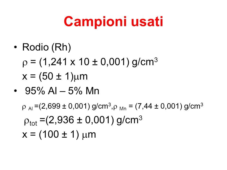 Campioni usati Rodio (Rh) r = (1,241 x 10 ± 0,001) g/cm3