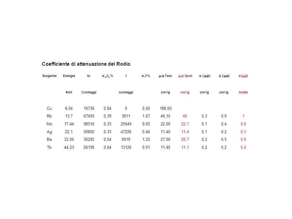 Coefficiente di attenuazione del Rodio