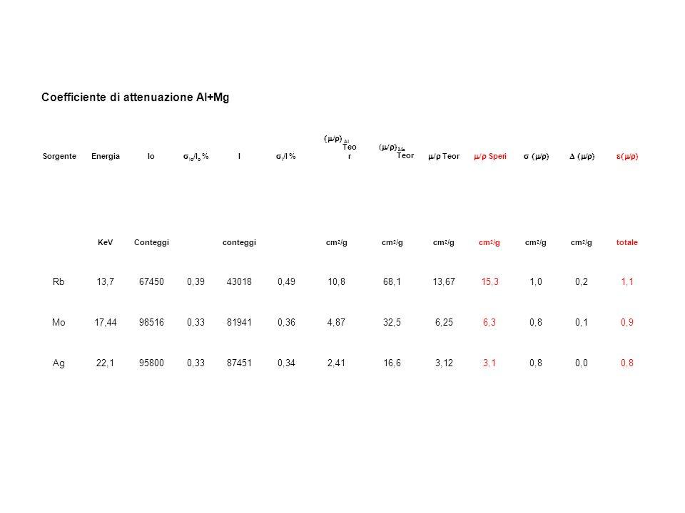 Coefficiente di attenuazione Al+Mg