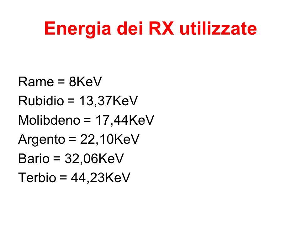 Energia dei RX utilizzate