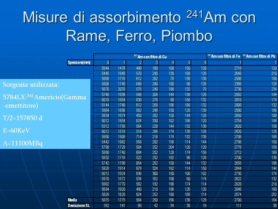 Misure di assorbimento 241Am con Rame, Ferro, Piombo