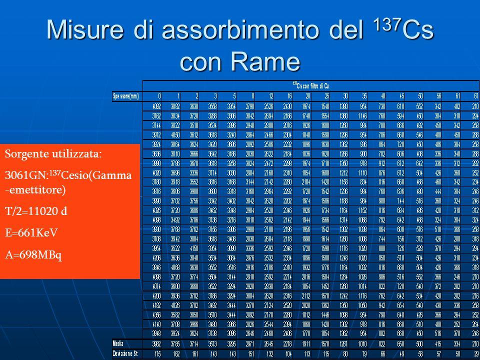 Misure di assorbimento del 137Cs con Rame