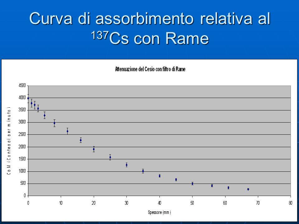 Curva di assorbimento relativa al 137Cs con Rame
