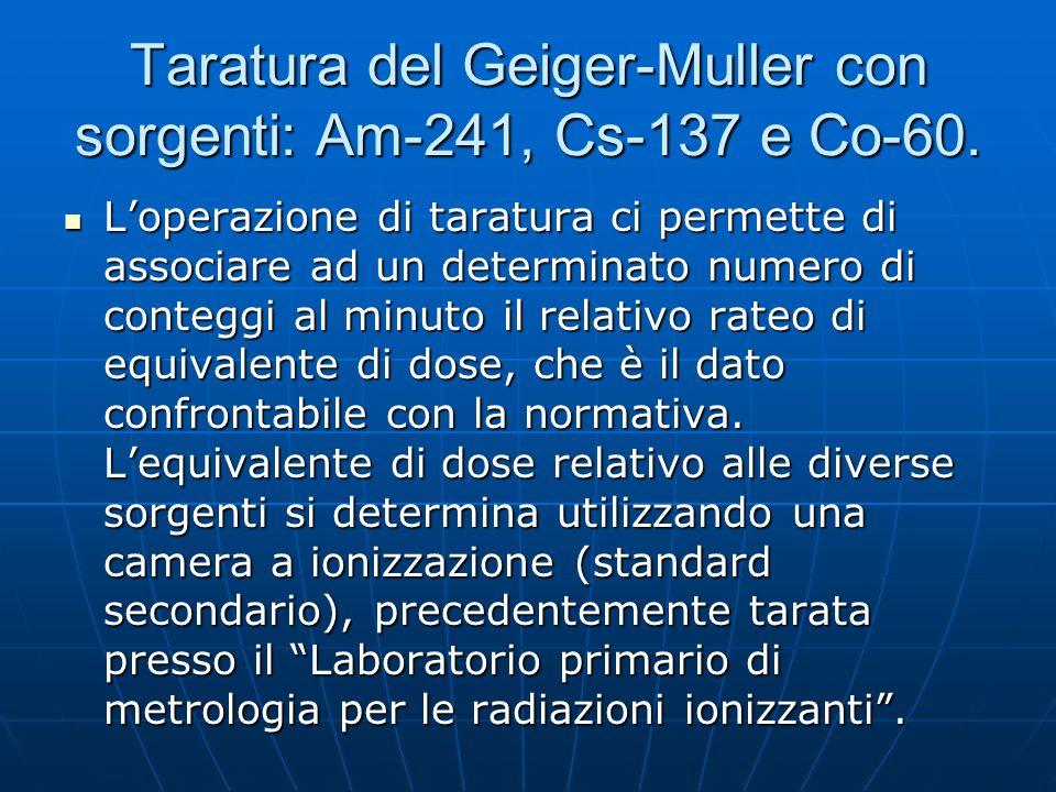 Taratura del Geiger-Muller con sorgenti: Am-241, Cs-137 e Co-60.