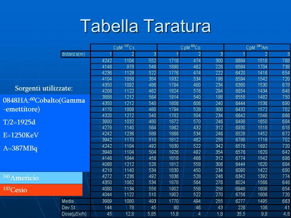 Tabella Taratura Sorgenti utilizzate: