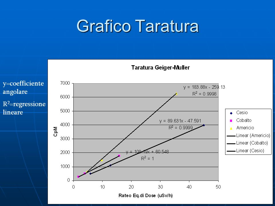 Grafico Taratura y=coefficiente angolare R2=regressione lineare