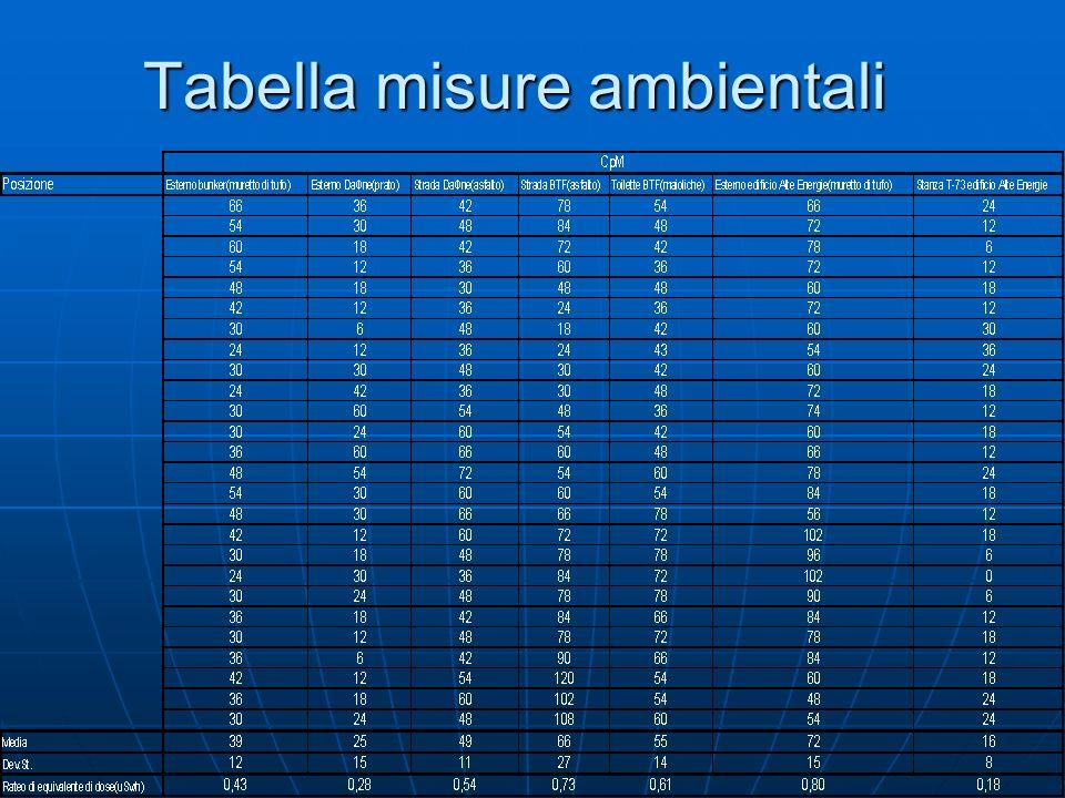 Tabella misure ambientali