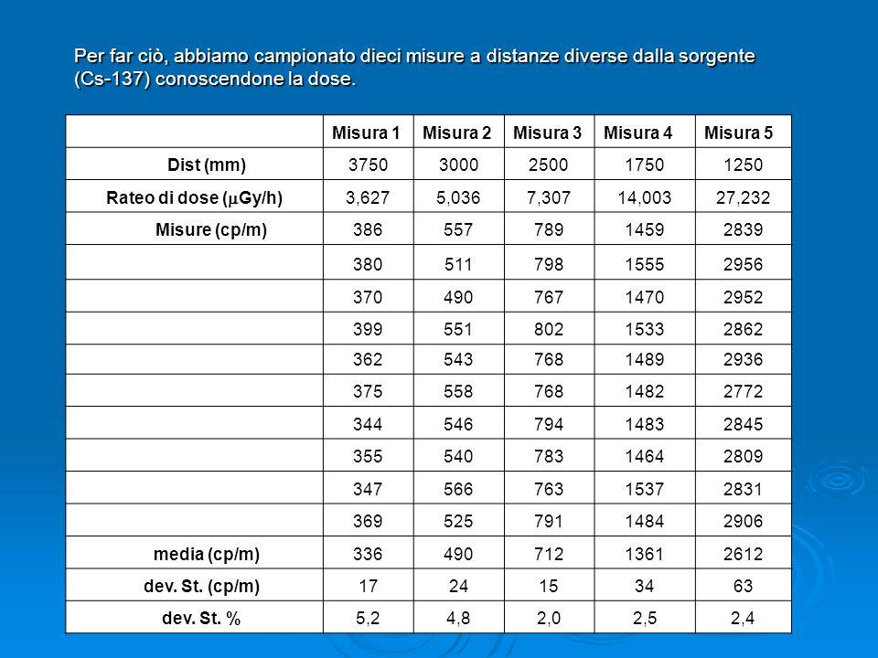Per far ciò, abbiamo campionato dieci misure a distanze diverse dalla sorgente (Cs-137) conoscendone la dose.