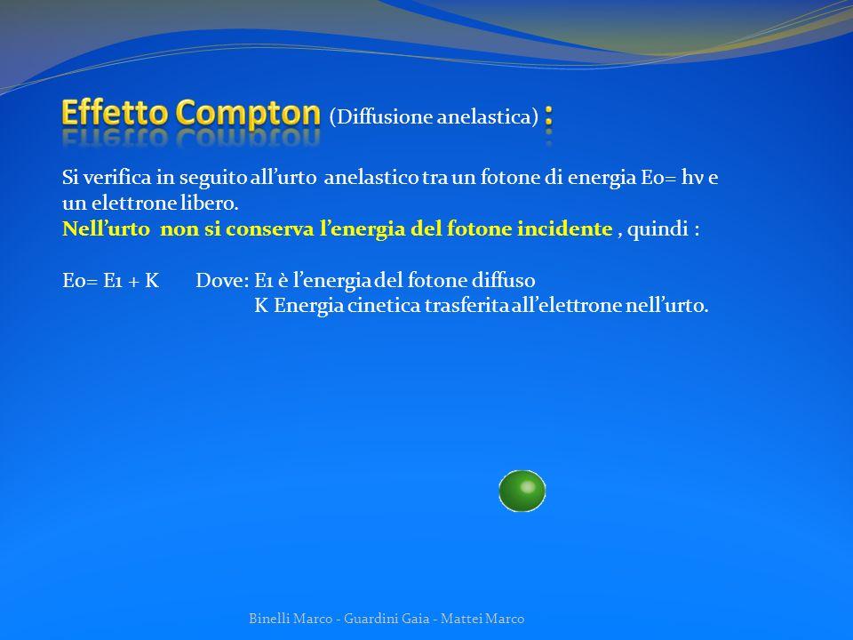 Effetto Compton : (Diffusione anelastica)