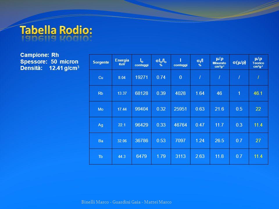 Tabella Rodio: Campione: Rh Spessore: 50 micron Densità: 12.41 g/cm3